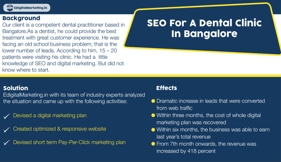 SEO dental case study